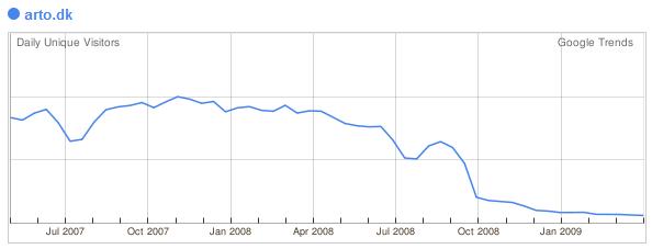 Statistik for Arto.dk (Google Trends)