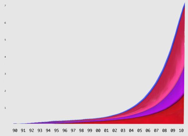 BoingBoings graf over internettrafikken
